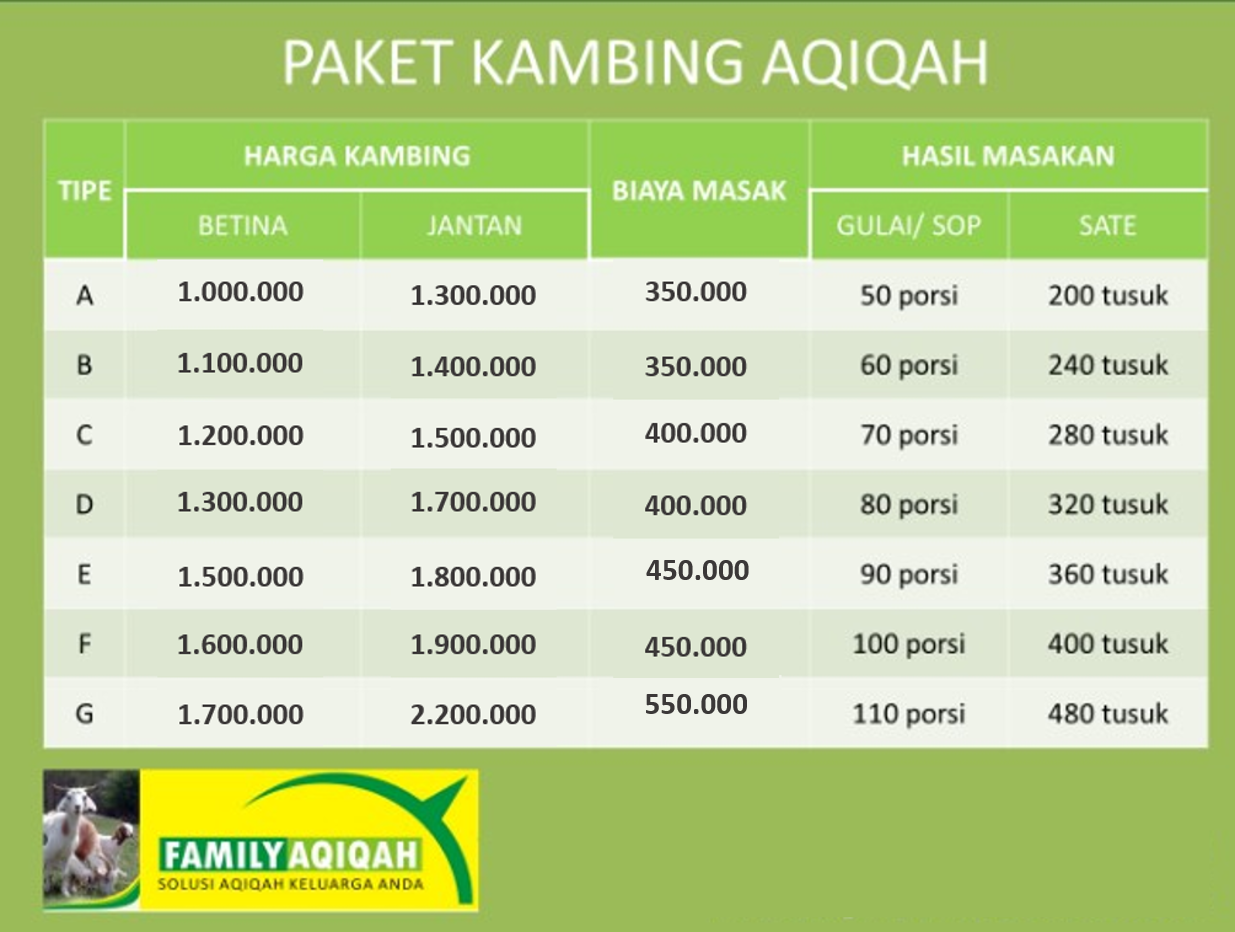 Paket Aqiqah Murah di Tangerang dan Sekiotarnya 001